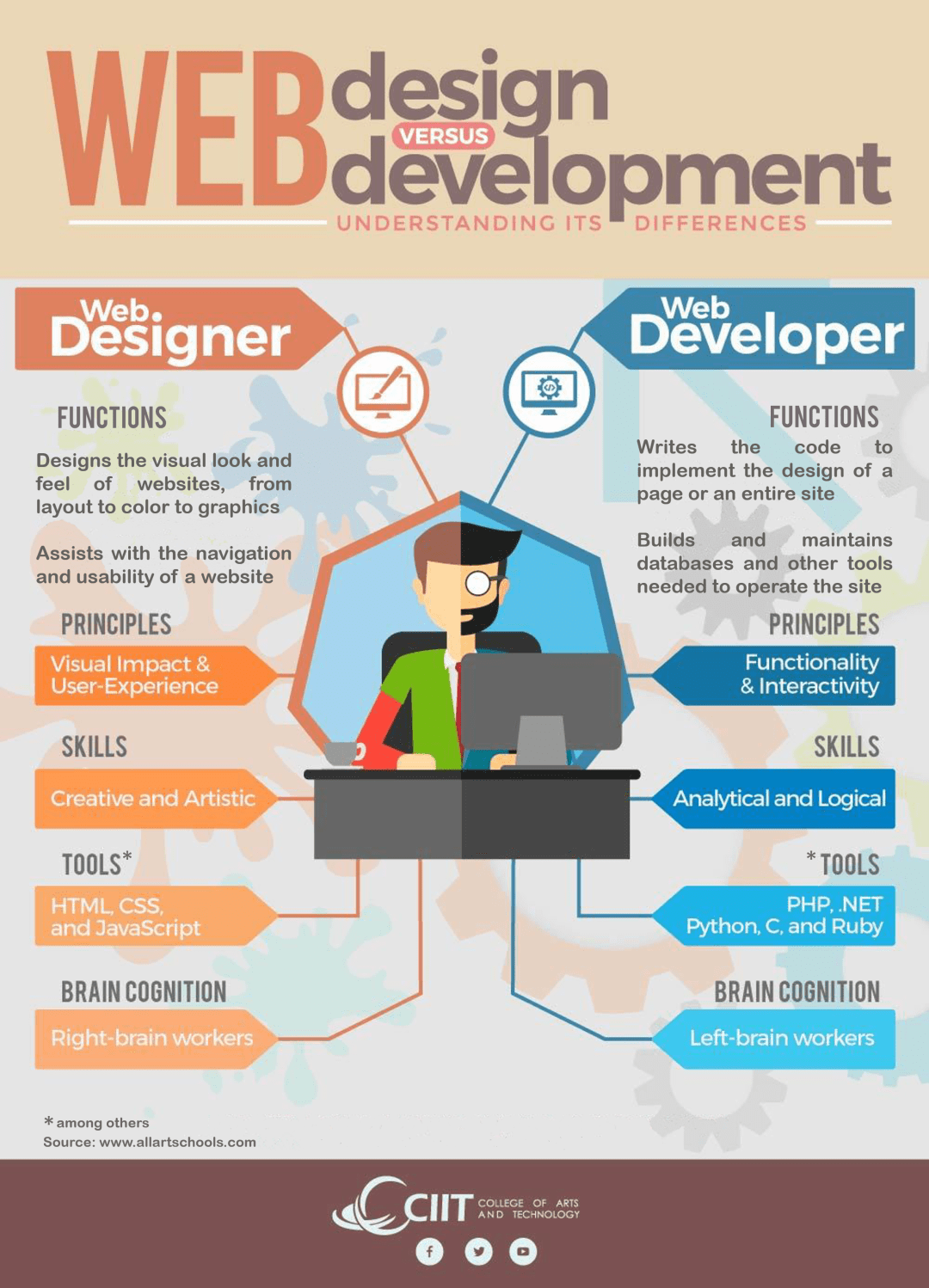 I Found This Great Infogrpahic On Web Design Vs Web Development Even Though I M Not A Web Develo Web Development Design Web Design Websites Online Web Design