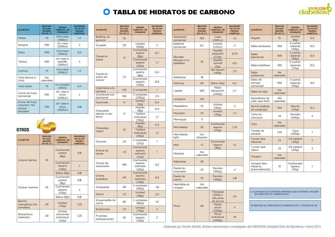 Pin De Nhby Garcia En Tips Tabla De Carbohidratos Nutrición Diabetes Recetas