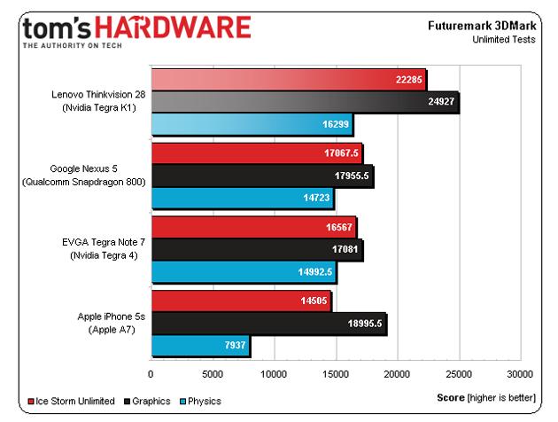 Nvidia Google Nexus Apple Iphone 5s