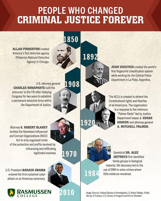 10 Milestones That Changed Criminal Justice Forever Criminal Justice Criminal Justice Major Criminal