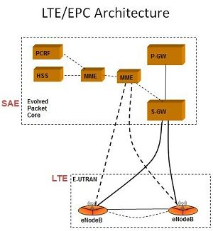 Lte Technology Basic Architecture Of The 4g Mobile Internet Access Wireless Internet Lte Wifi Network