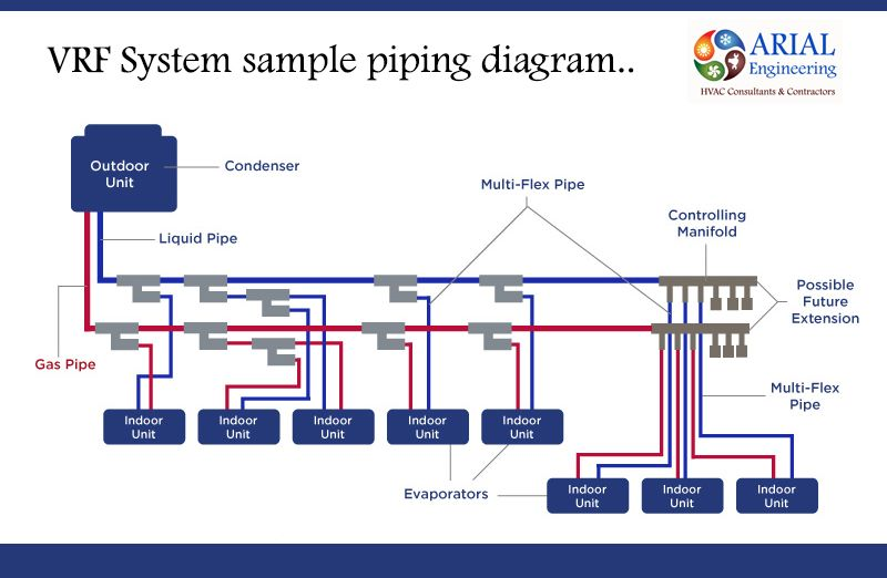 #VRF System sample Piping diagram Arial Engineering