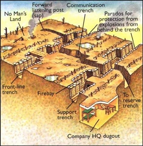 diagram of a wwi trench world war i pinterest wwi diagram and rh pinterest com Trench Foot WW1 world war 1 trench warfare diagram