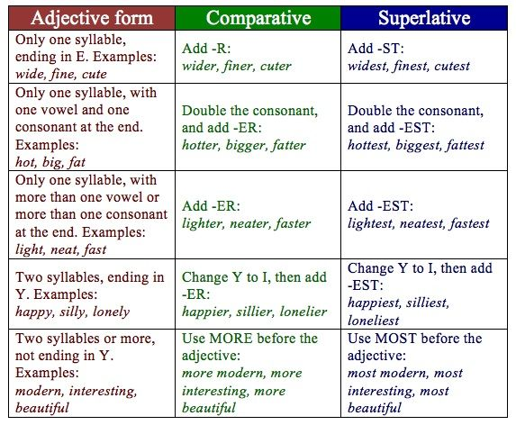 Weblinks Comparative Superlative Grammar By Deborah
