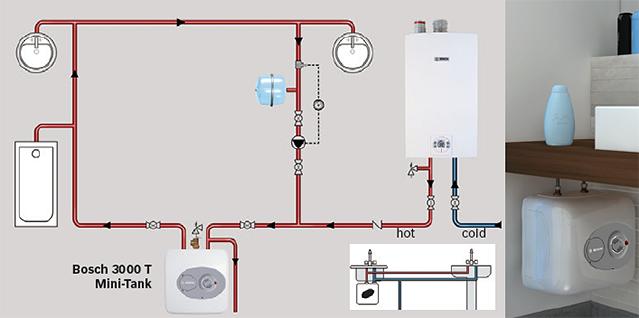 Bosch Mini Tank Water Heaters Point Of Use Under Sink Water Heaters Tankless Water Heater Water Heater Locker Storage