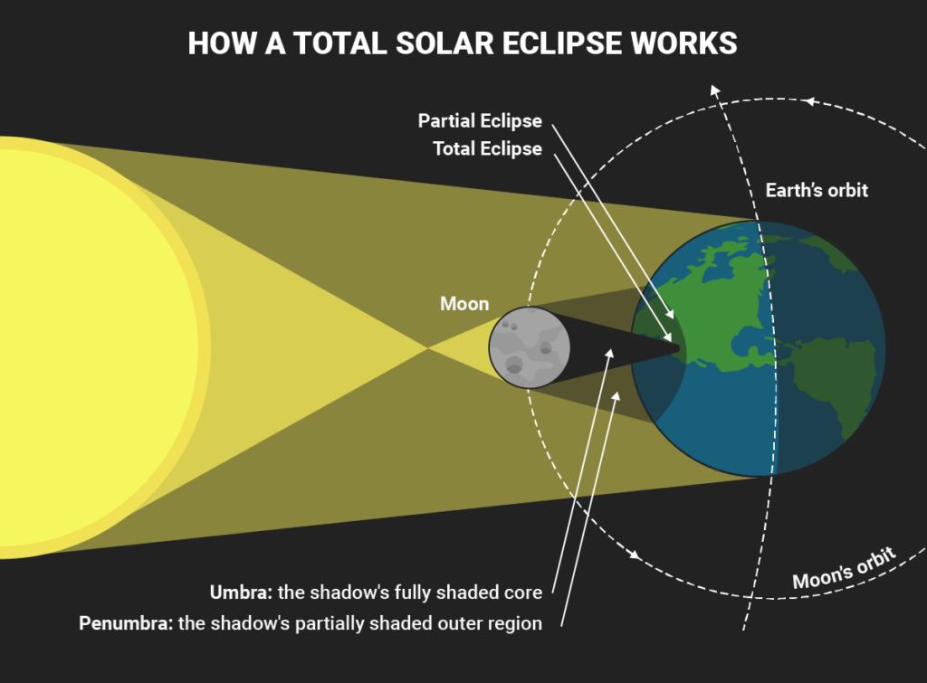 Solar Eclipse Diagrams Diagram Link Solar Eclipse Lunar Eclipse Diagram Lunar Eclipse