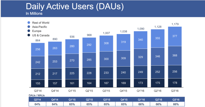 Photo of Facebook scores big in Q3 earnings: $7.01B revenue and 1.79B users – TechCrunch