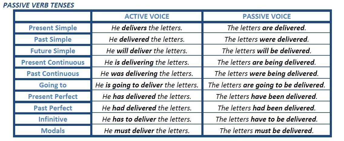 Passive Verb Tenses Active Voice Passive Voice Verb Tenses