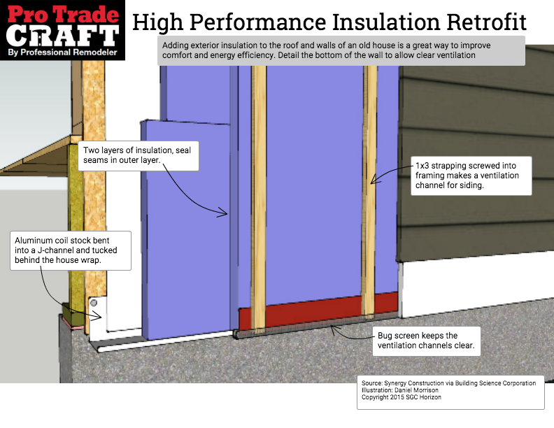 Exterior Insulation On The Roof And Walls Vented Roof Exterior Insulation House Wrap Insulation Home Insulation
