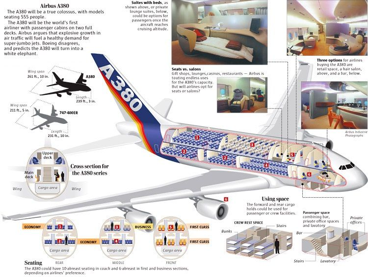 3 New Airbus A380 For Sale Airbus Airbusa380 A380 Airplane