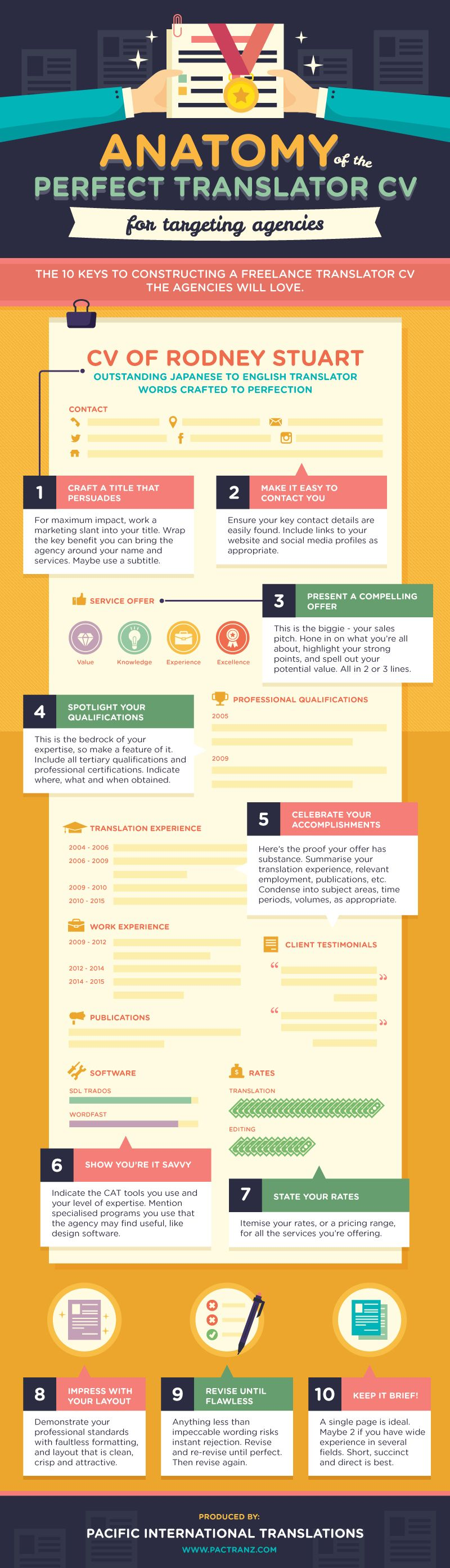 anatomy of the perfect translator cv for targeting agency made for  pactranz com