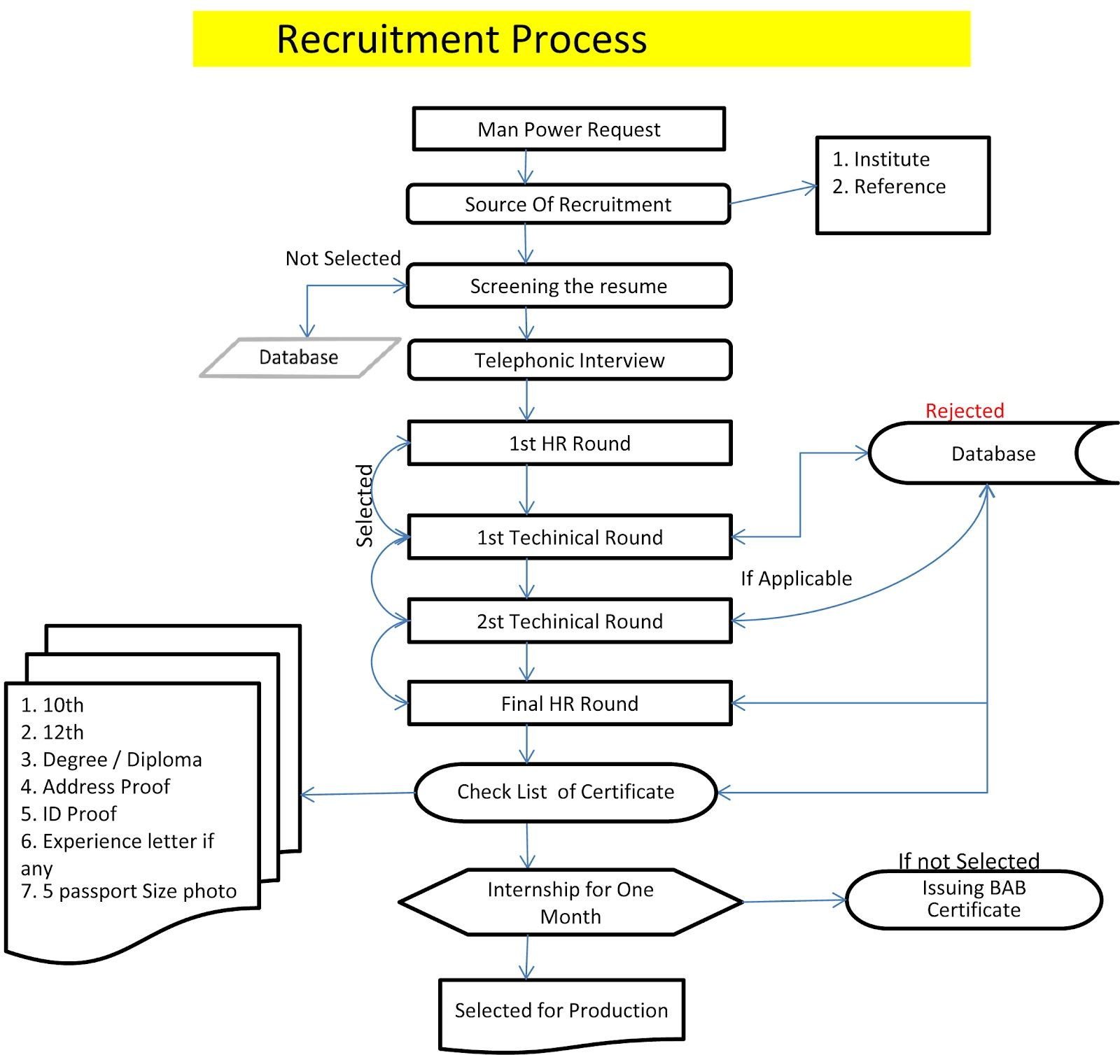 image result for ats recruitment flowchart