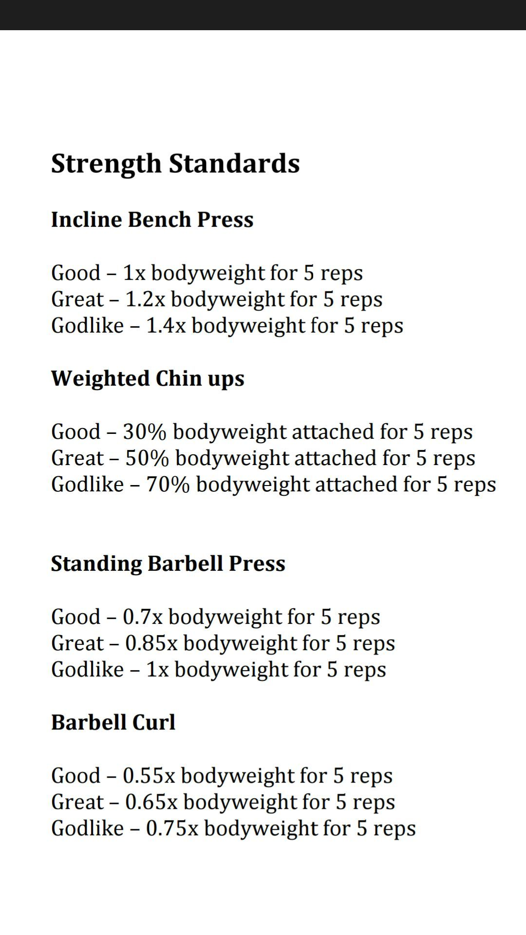 Here Are The Strength Standards For Men Are You For The Challenge Let S Crush It Brah What Is Internet Internet Marketing This Or That Questions
