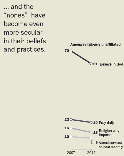 There has been a modest drop in overall rates of belief in God and participation in religious practices. But religiously affiliated Americans are as observant as before.