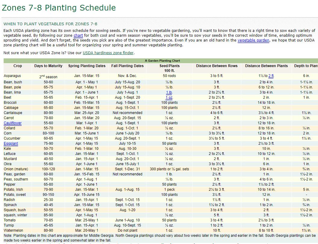 a057449cefeec170e1c82611b3eeb457 - What Zone Is Georgia For Gardening