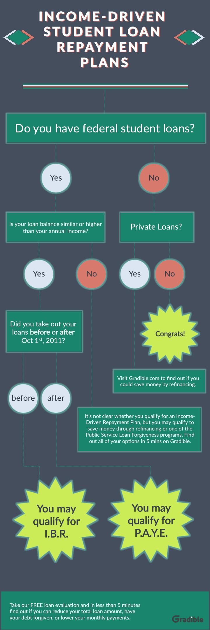 Income-driven student loan repayment plan flowchart - Take ...
