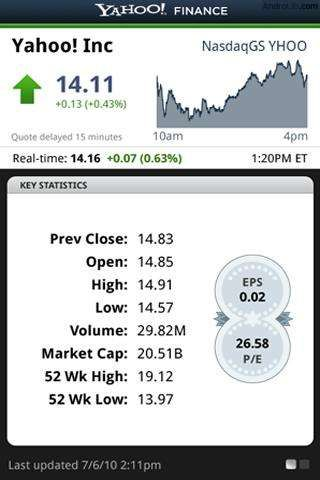 Yahoo Stock Quote Pleasing How To Use Yahoo Finance On Samsung Galaxy Tab 2  P^i Stay On Top . Inspiration