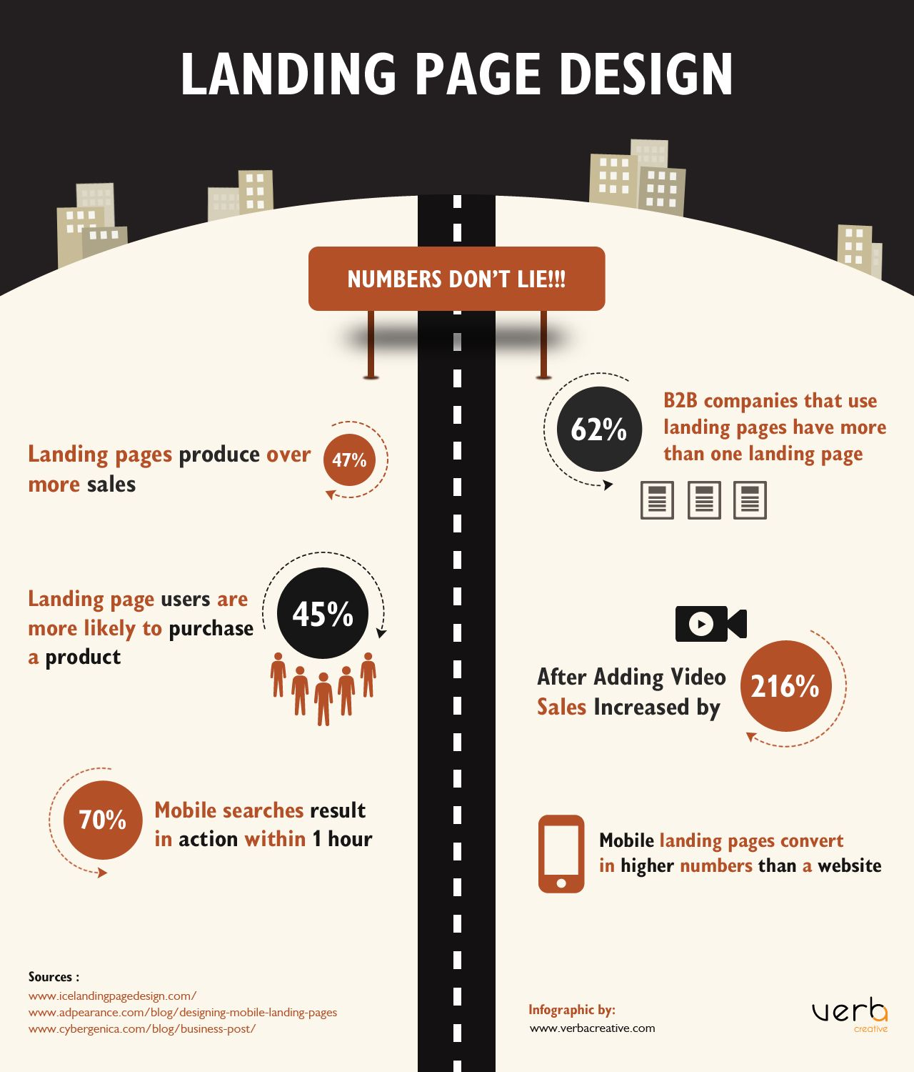 Product Information: Landing Page Design [INFOGRAPHIC]