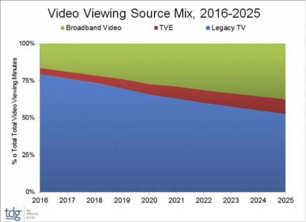 The analyst suggests that its research provides further evidence that the video industry has entered an era of quantum media, something TDG forecast would come to pass by 2015. Yet even though the analyst believes that quantum media's influence is now undeniable, there are few, if any, serious efforts to quantify how these trends will impact video viewing time over the next decade. Read more:...