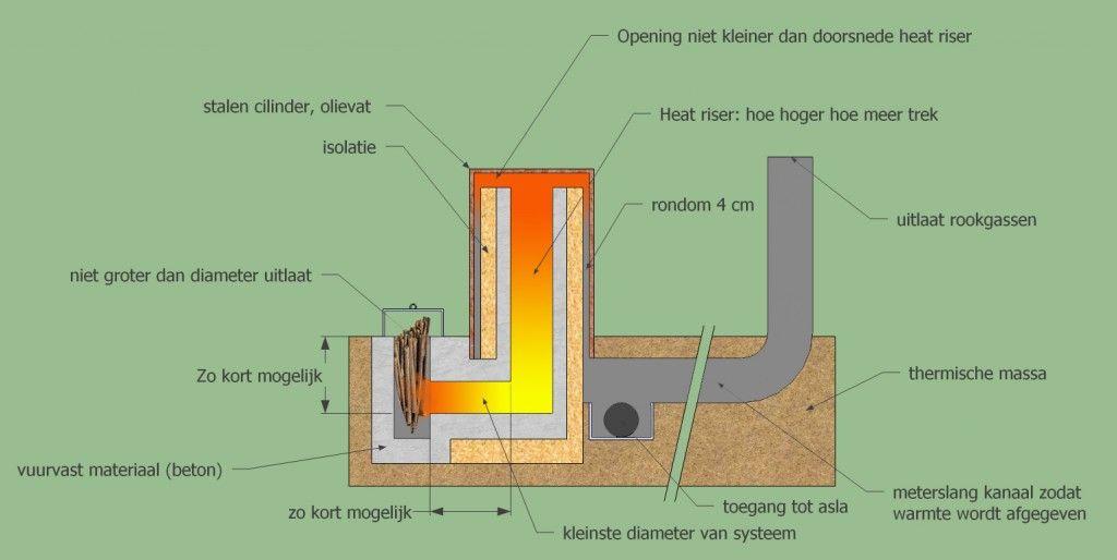 Rocket mass heaters impressie van een rocket mass heater for Rocket stove mass water heater