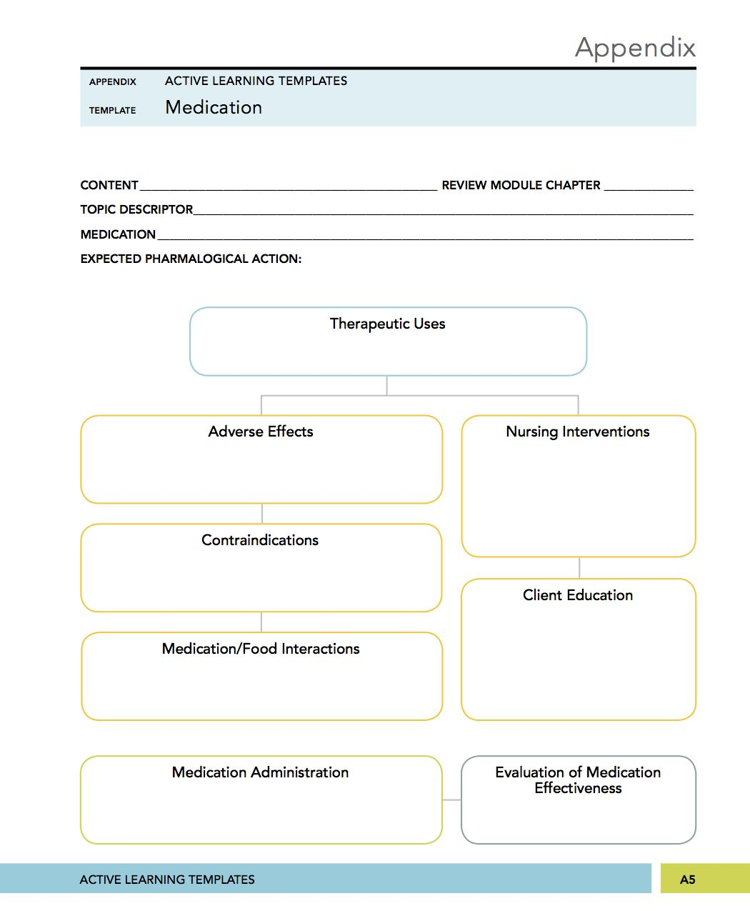Medical Surgical Mental Health Nursing Medication Concept Mapping