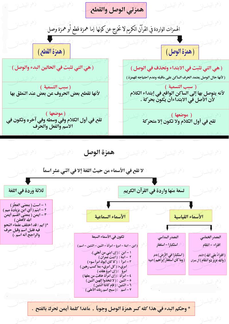 صور تعليمية همزة الوصل والقطع Khaledmakboolh Arabic Lessons Learning Arabic Arabic Poetry