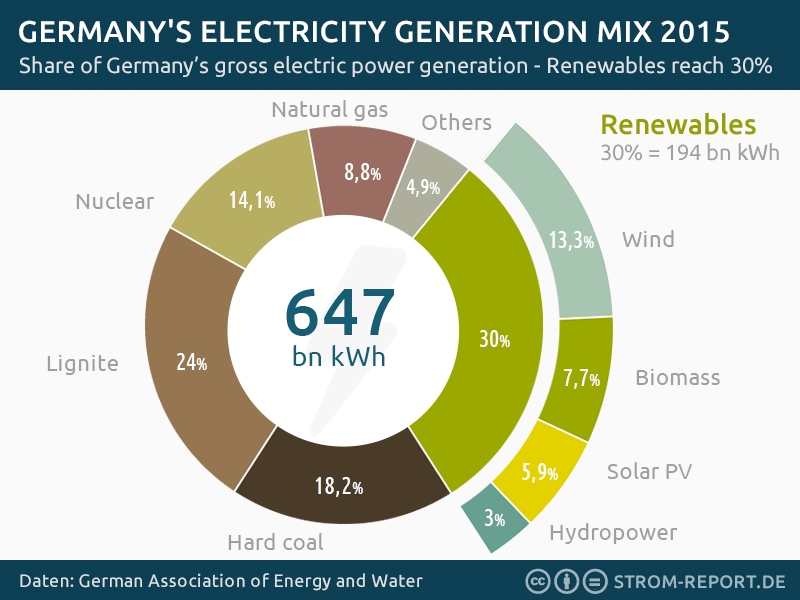 germany-electricity-generation-2015.png (800×600)