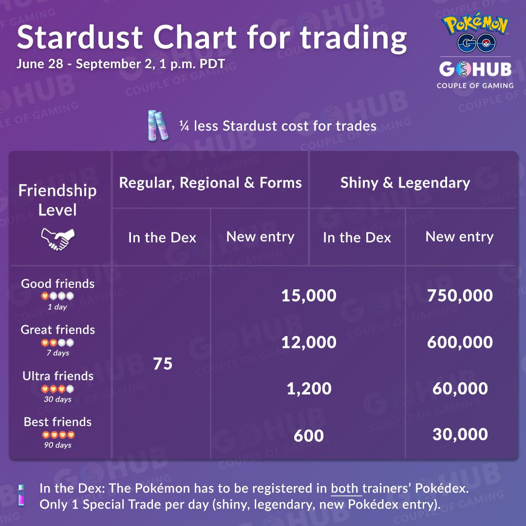 3rd Anniversary Stardust Chart For Trading