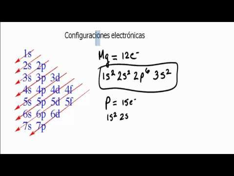 entra y aprende la configuracion electronica de los elementos configuraciones electronicas o distribucion electronica explicado de forma clara y sencilla