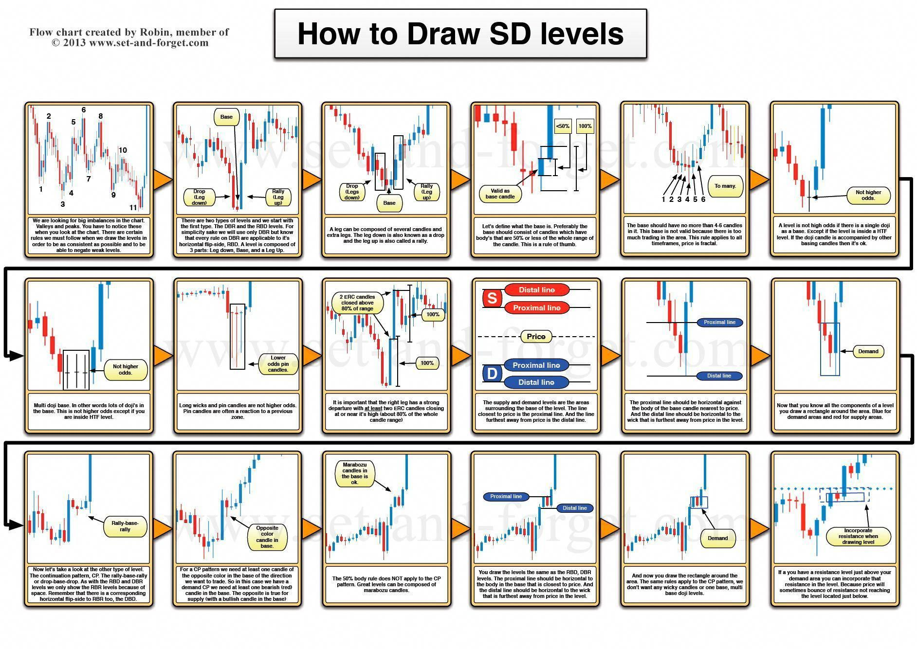 Learn To Trade Forex Trading Charts Day Trading Forex Trading