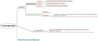 Contabilidad Financiera Mapa Conceptual Contabilidad