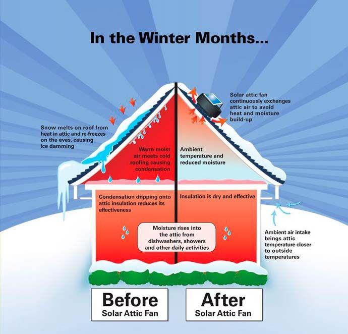 Solar Fan Winter Months 01 Smart Air Energy Conservation Blown