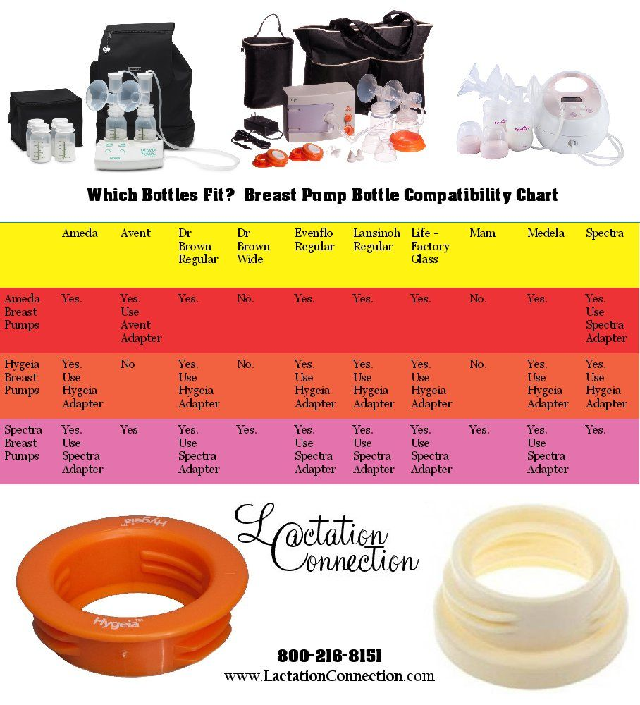 Bottle Compatibility Chart For Ameda Hygeia And Spectra Breast