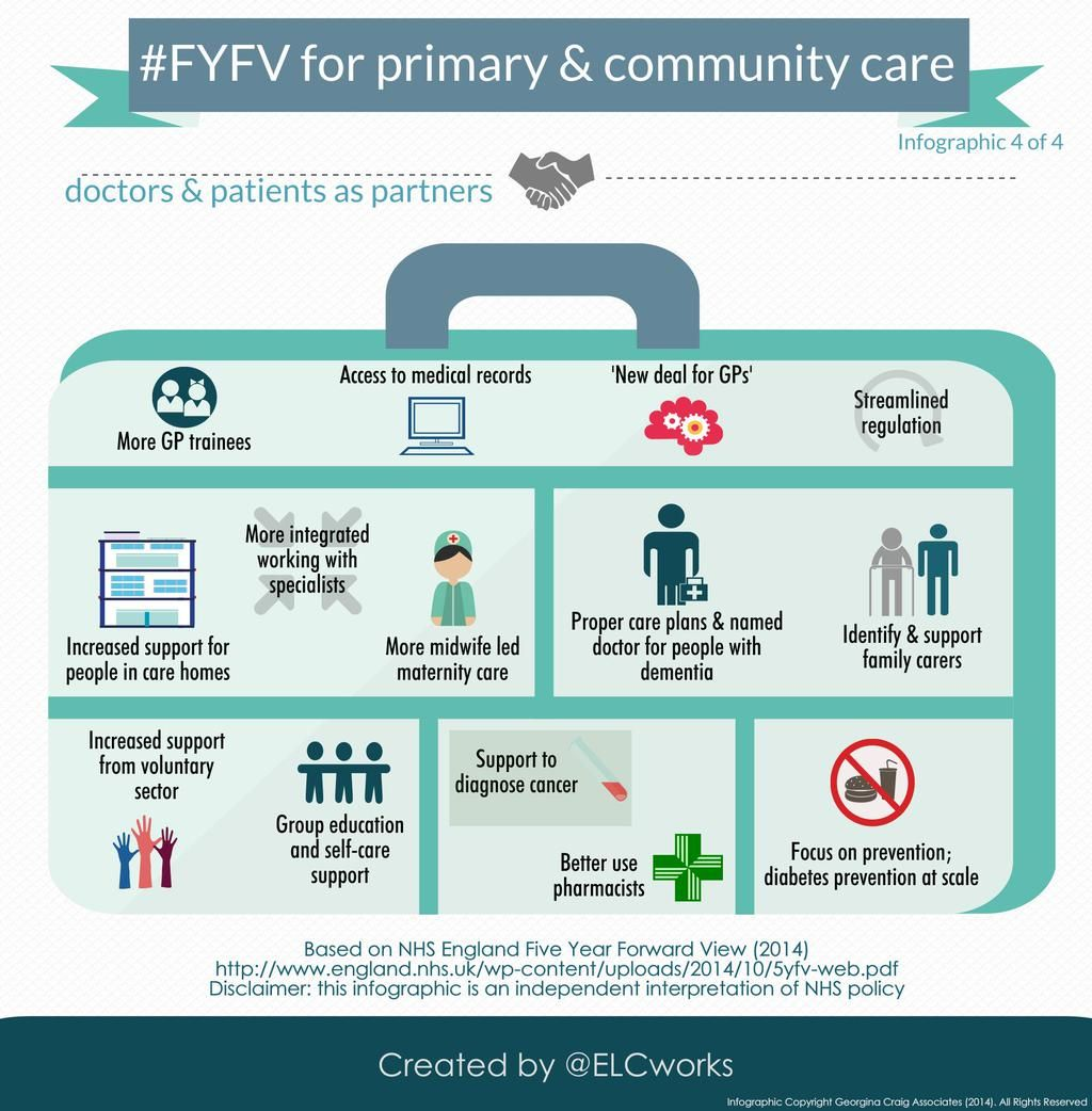 If you've not seen it: Final infographic in the @ELCworks series: What the #FYFV means for primary and community care pic.twitter.com/0zsHzgTSVZ
