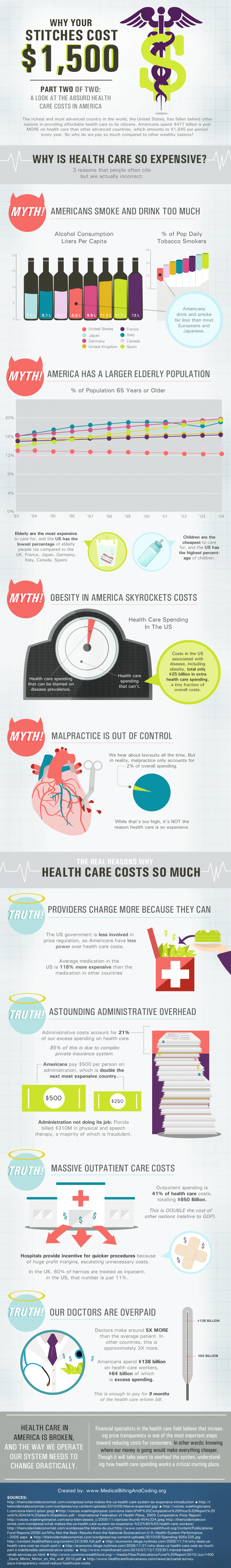 Why Your Stiches Cost 1,500 Healthcare infographics