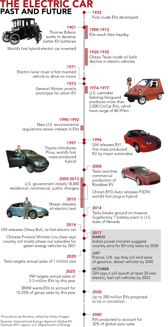 history lesson the evolution of the electric car infographic infographics electric cars. Black Bedroom Furniture Sets. Home Design Ideas