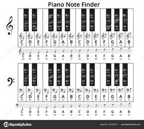 Noten lesen - 9 effektive Tipps #pianomusic