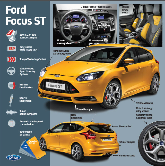 Ford Focus ST Info Graphic# Nkosi Yami, This Car In This