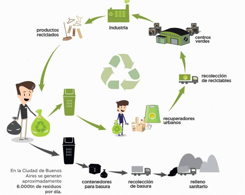Ciclo Del Gob Ciudad Referencia Http Www Buenosaires Gob Ar Ciudadverde Separacion Reciclar Basura Ingenieria Ambiental Reciclar