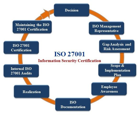 Iso 27001 Is The International Best Practice Standard For