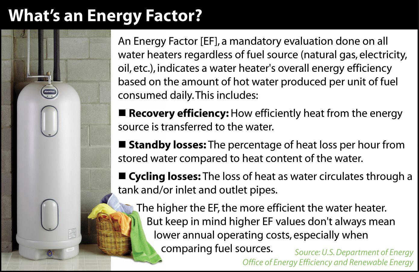 Understanding energy factor when purchasing a new water