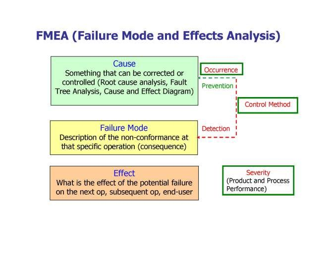 failure mode of semiconductor Discrete semiconductor failure modes failures of semiconductor devices in storage, or dormant applications, are the result of latent manufacturing defects that were not detected during device screening tests.