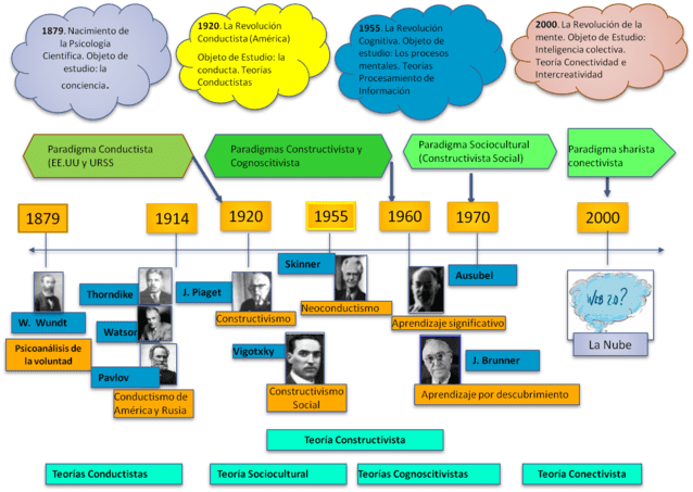 Teorías Del Aprendizaje Línea De Tiempo De Las Principales Corrientes Y Representantes Infografía Teorias Del Aprendizaje Estrategias De Enseñanza Aprendizaje Aprendizaje