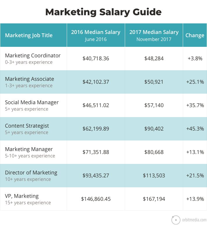 This marketing salaries guide comes with marketing job descriptions