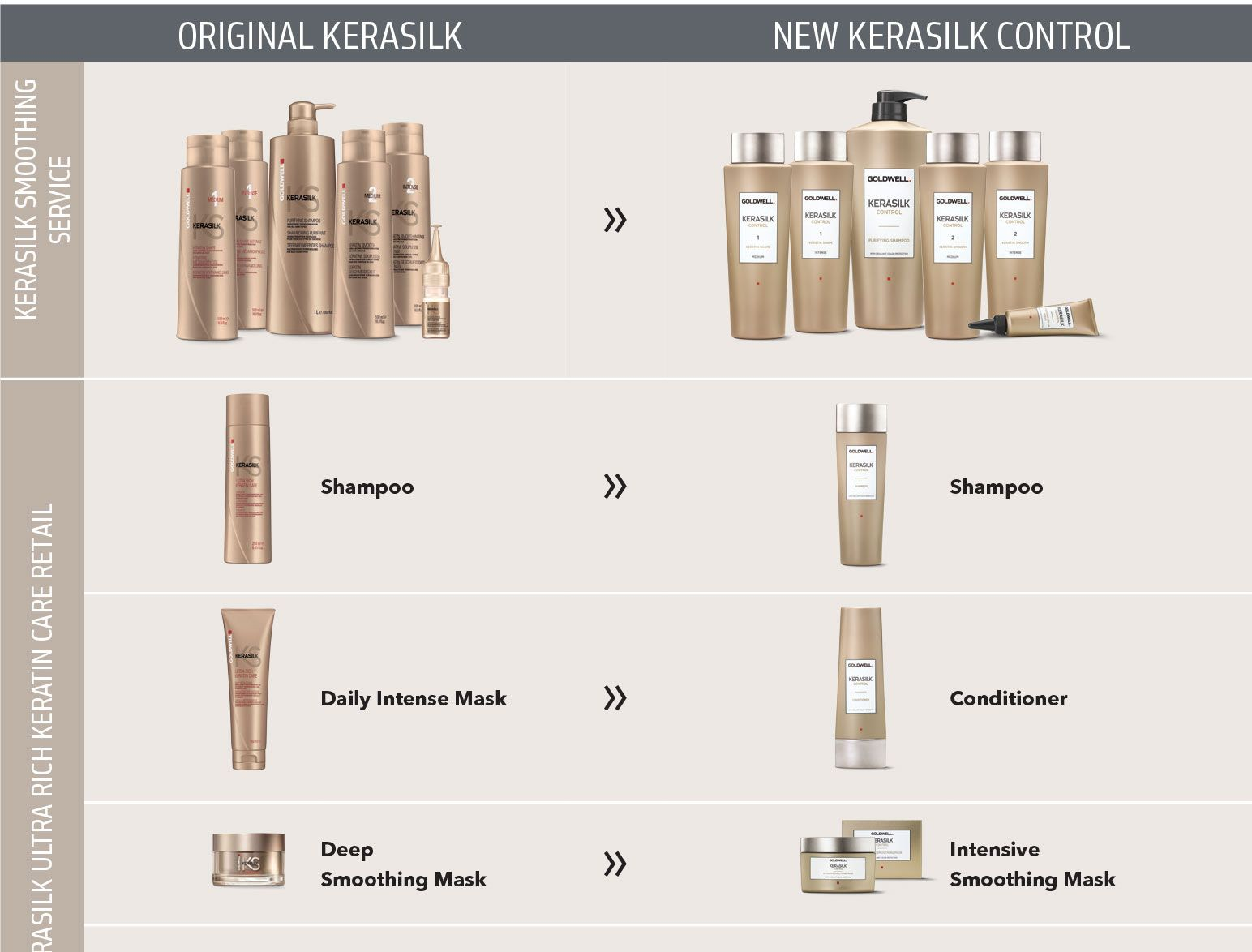 Here you can find the actual conversion chart for the old goldwell here you can find the actual conversion chart for the old goldwell kerasilk products the nvjuhfo Image collections