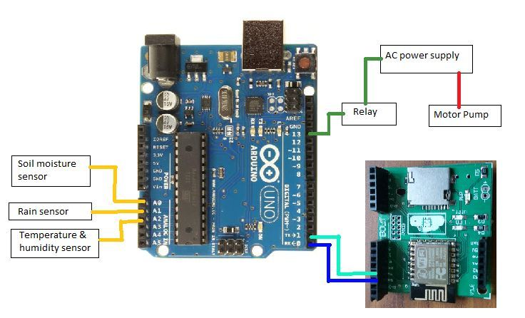 Arduino Based Smart Irrigation System using IoT And Its