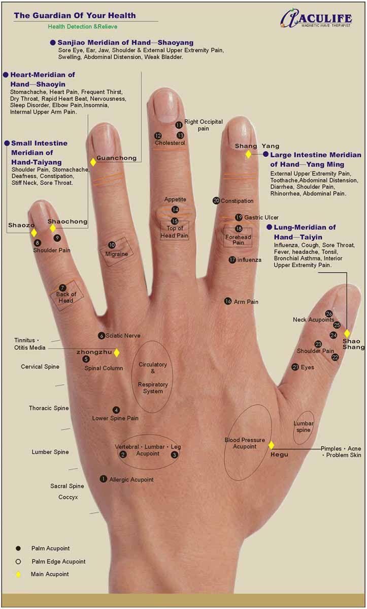 Hand reflexology chart aculife also acupressure pinterest rh