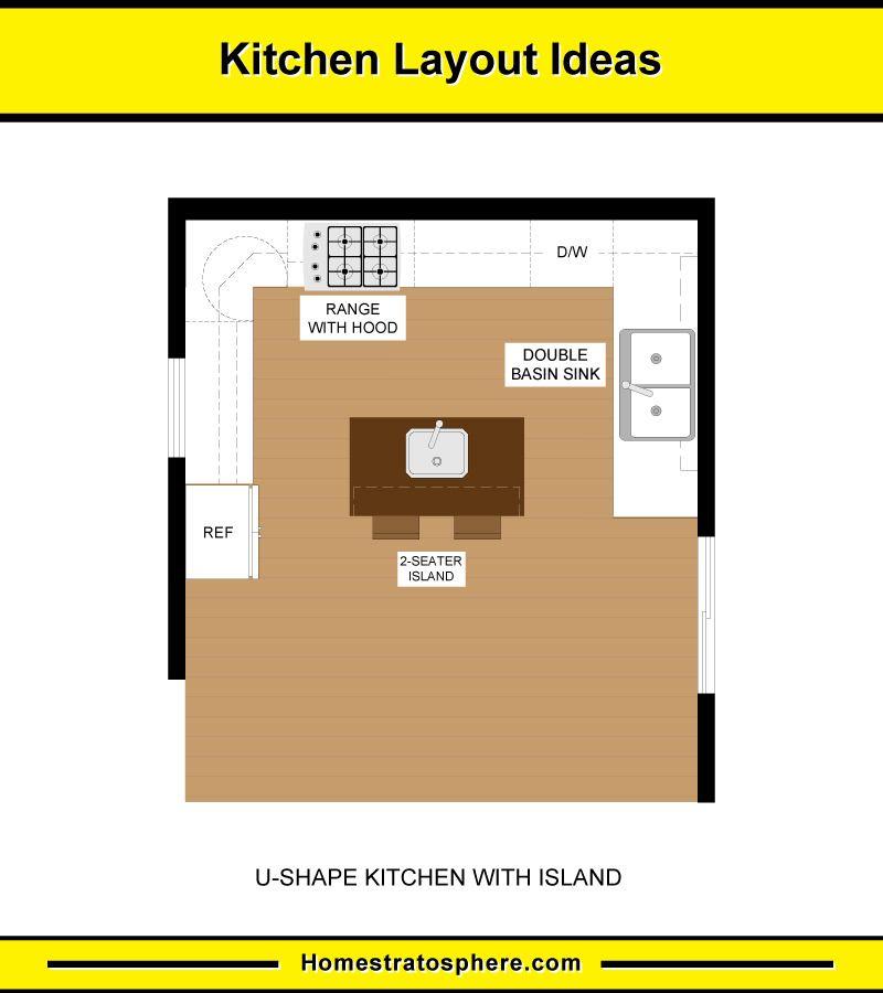 10 Kitchen Layouts 6 Dimension Diagrams 2020 Kitchen Layout U Shaped Kitchen Kitchen Layouts With Island