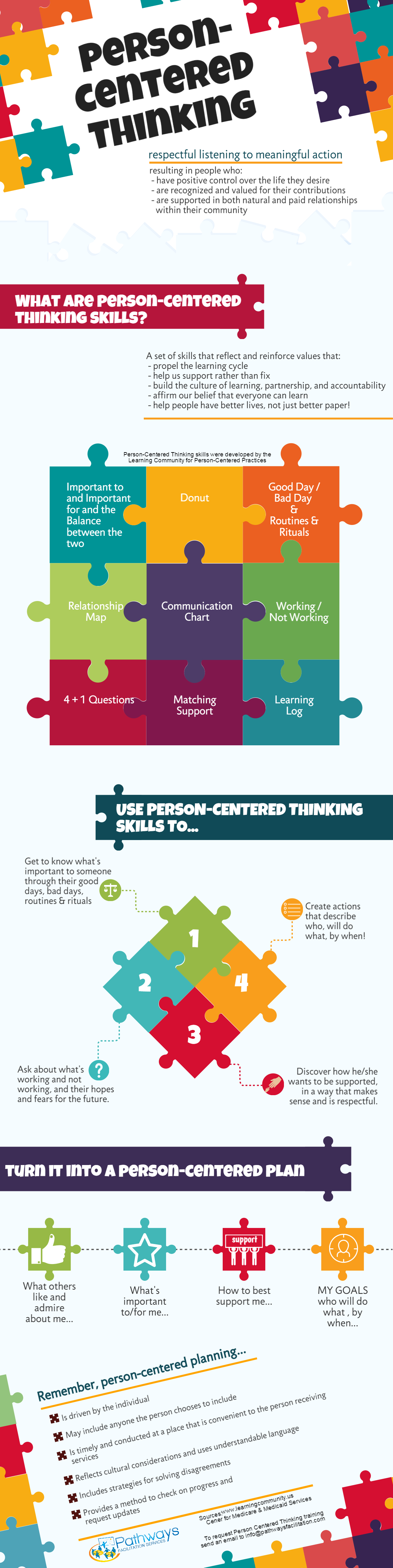 Person Centered Thinking Training Introduces Foundational