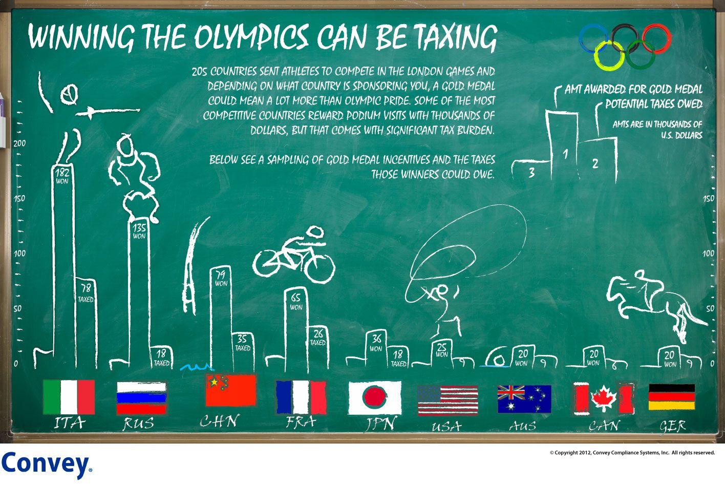Olympic-Winnings-Taxed.jpg (1416×947)